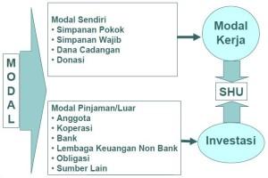 Permodalan Koperasi Indonesia